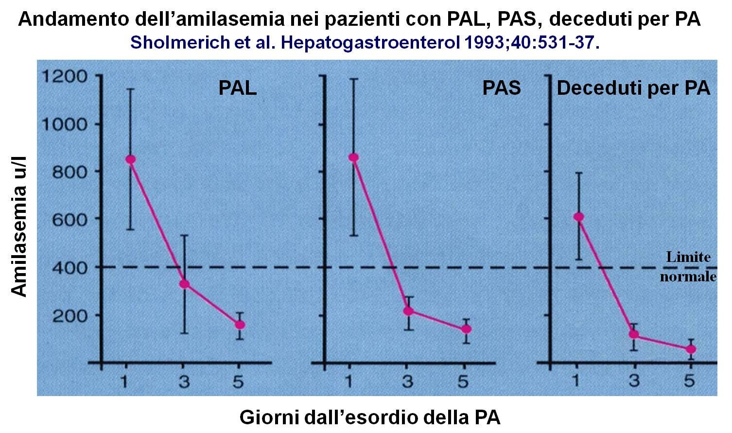 Pancreatite Acuta Amilasi